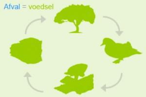 "Cradle to cradle of ""afval is voedsel"""